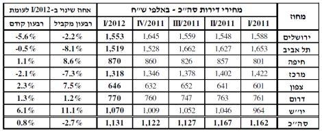 מחירי הדירות רבעון 1 2011 - רבעון 1 2012