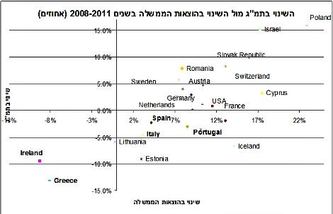מקור: נתוני קרן המטבע הבינלאומית, מחלקת השקעות ואסטרטגיה, בנק מזרחי-טפחות
