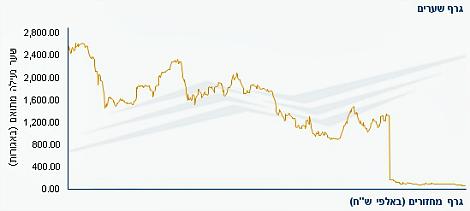 הגרפים נלקחו מאתר הבורסה
