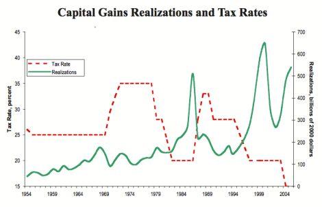 Source: Congressional Budget Office/ שיעור המס ביחס להיקף הגביה