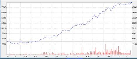 גרף של מניית בבילון ב-12 החודשים האחרונים
