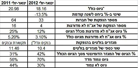 להלן הנתונים העיקריים בשוק ההנפקות בשבעת החודשים הראשונים של שנת 2012 ושנת 2011 (*במיליארדי שקלים):