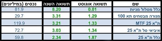 מניות בארץ - מתחילת 2012