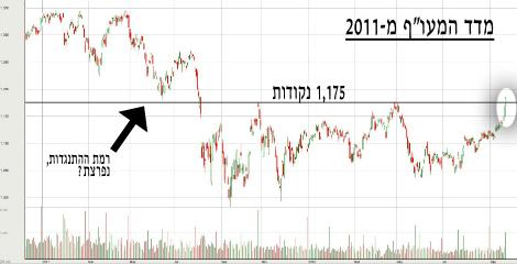 """מדד המעו""""ף החל מ-2011"""