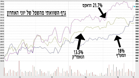 גרף השוואתי מאז יוני האחרון