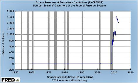 """כמות הפיקדונות המוחזקים ע""""י מוסדות פיננסים בפד מעבר ליתרה הנדרשת מהם; מקור: הפדרל רזרב"""