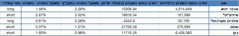 """דו""""ח מכירות בחסר (מדד ת""""א 25) נכון למועד פרסומו ביום 18.10.2012"""