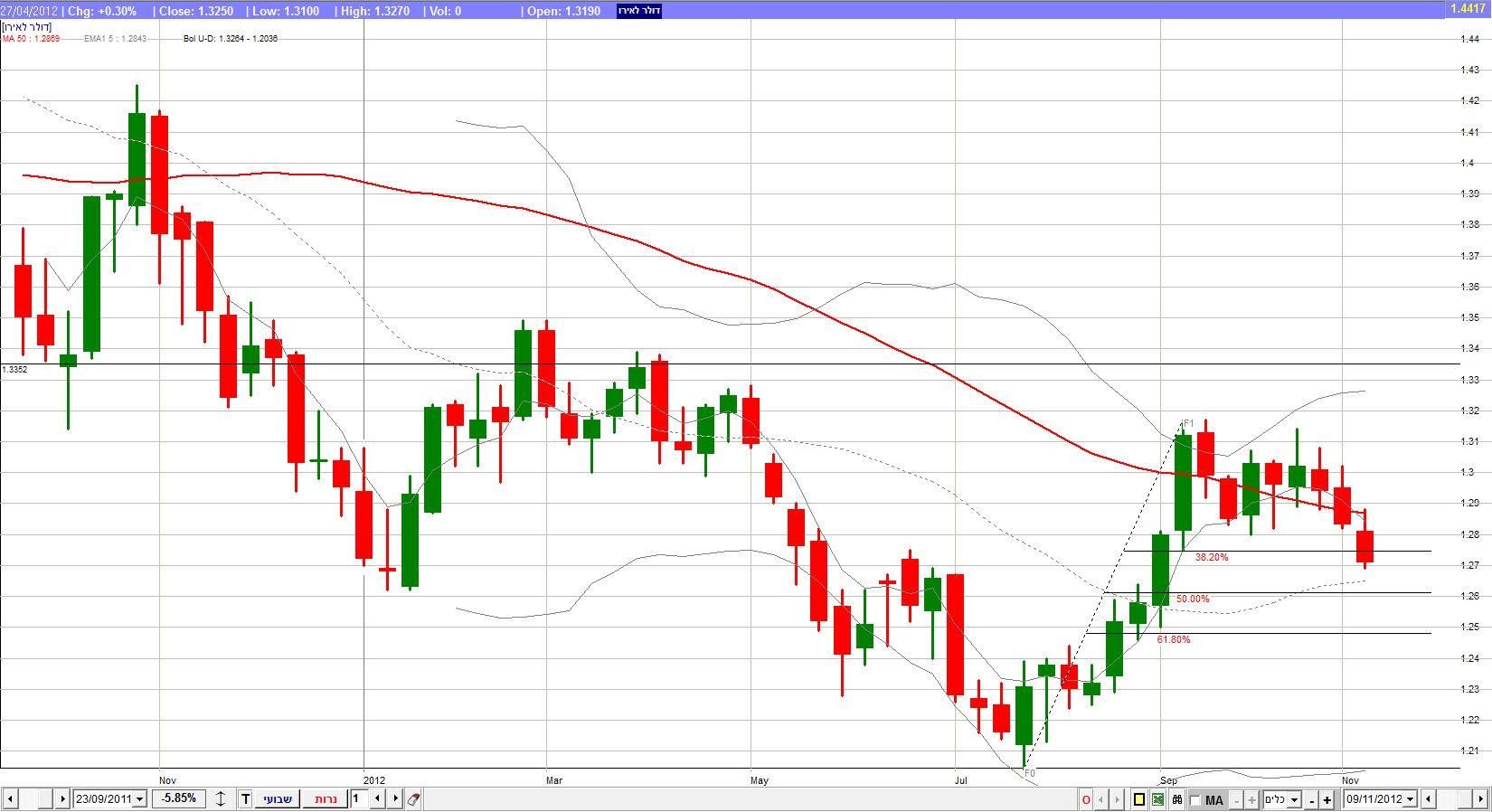 אירו / דולר - גרף שבועי