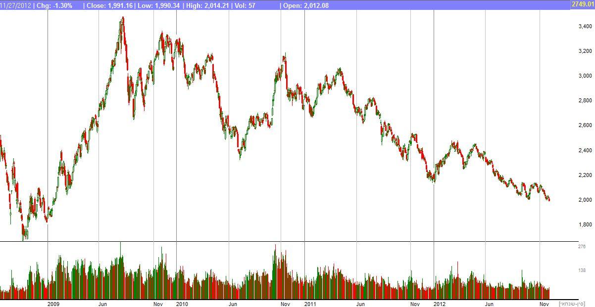 מדד שנחאי מסוף 2008