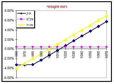 גרף מס