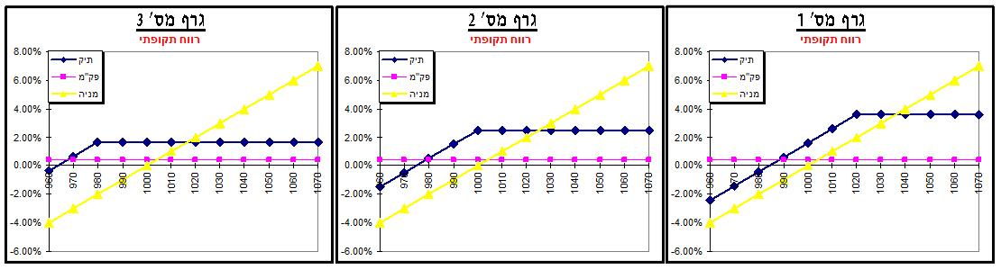 גרף 1, 2, 3