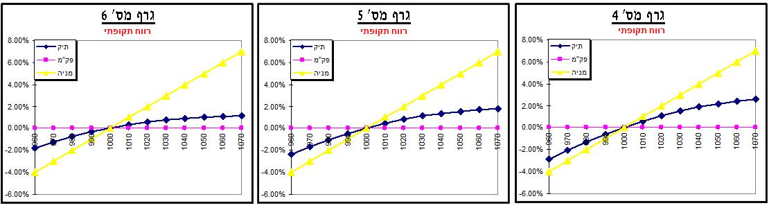 גרף מס' 4, 5, 6