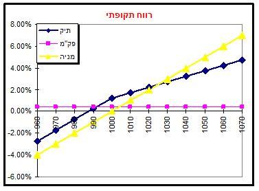 גרף מס' 7