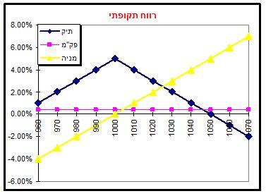 גרף מס' 8