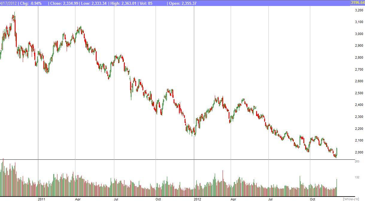 מדד שנחאי מסוף 2010