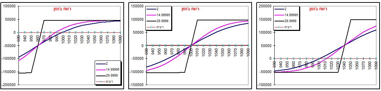 גרף מס' 1