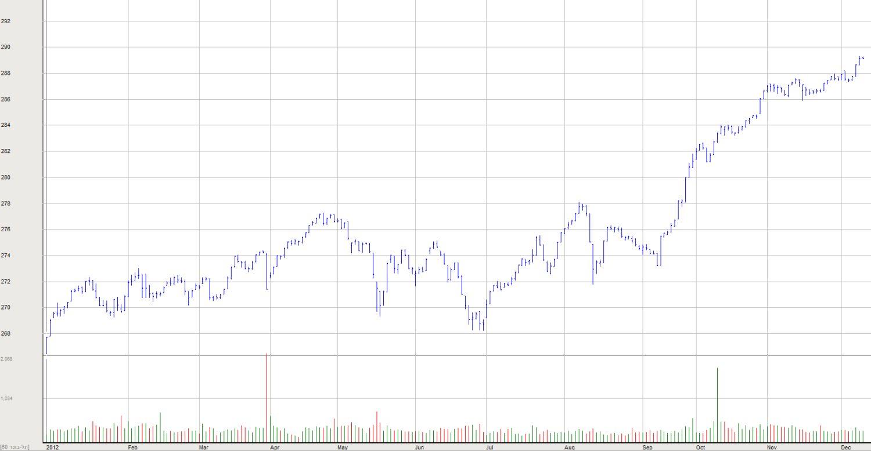 מדד התל בונד 60 מתחילת 2012