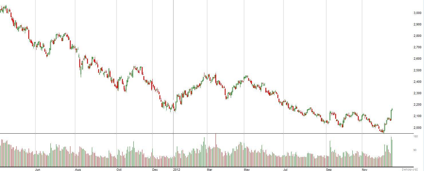 גרף מדד שנחאי בשנה וחצי האחרונות