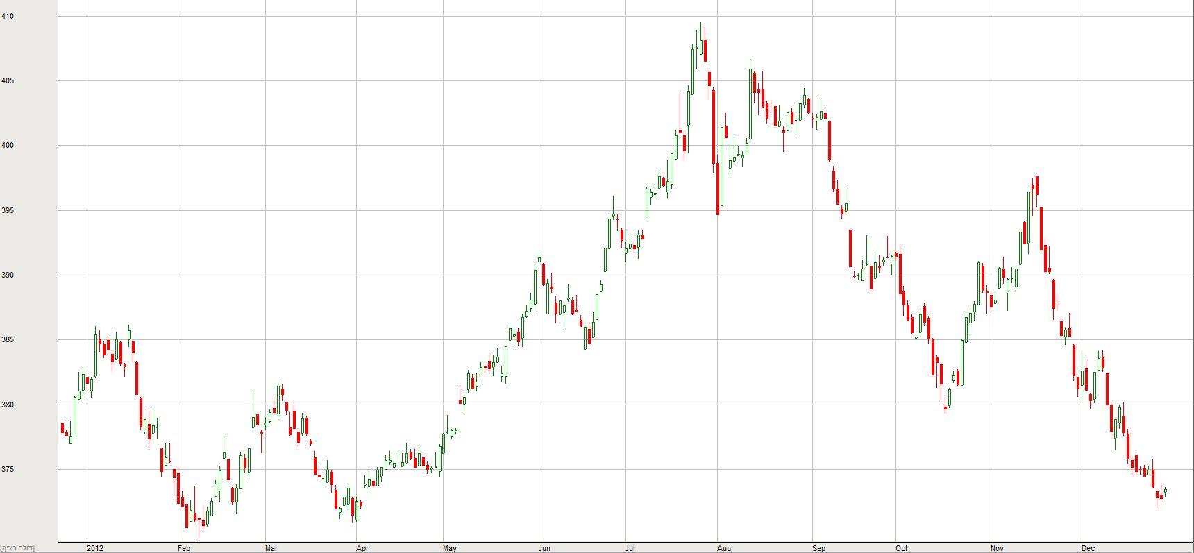 הדולר מול השקל מתחילת 2012