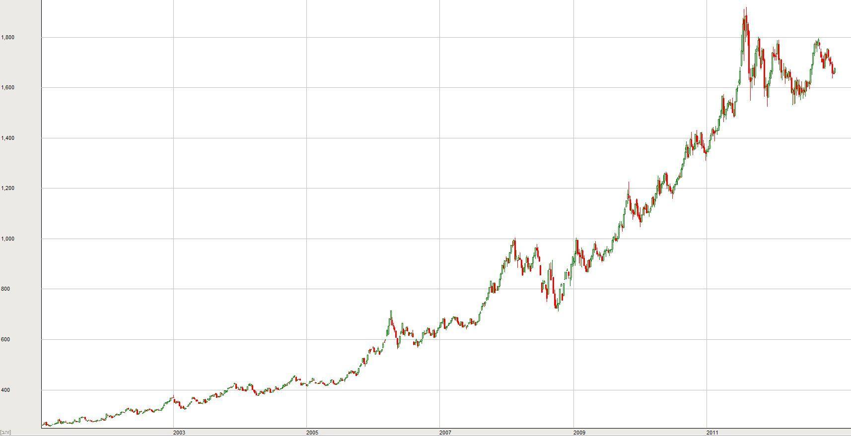 מחיר הזהב על פני 10 שנים