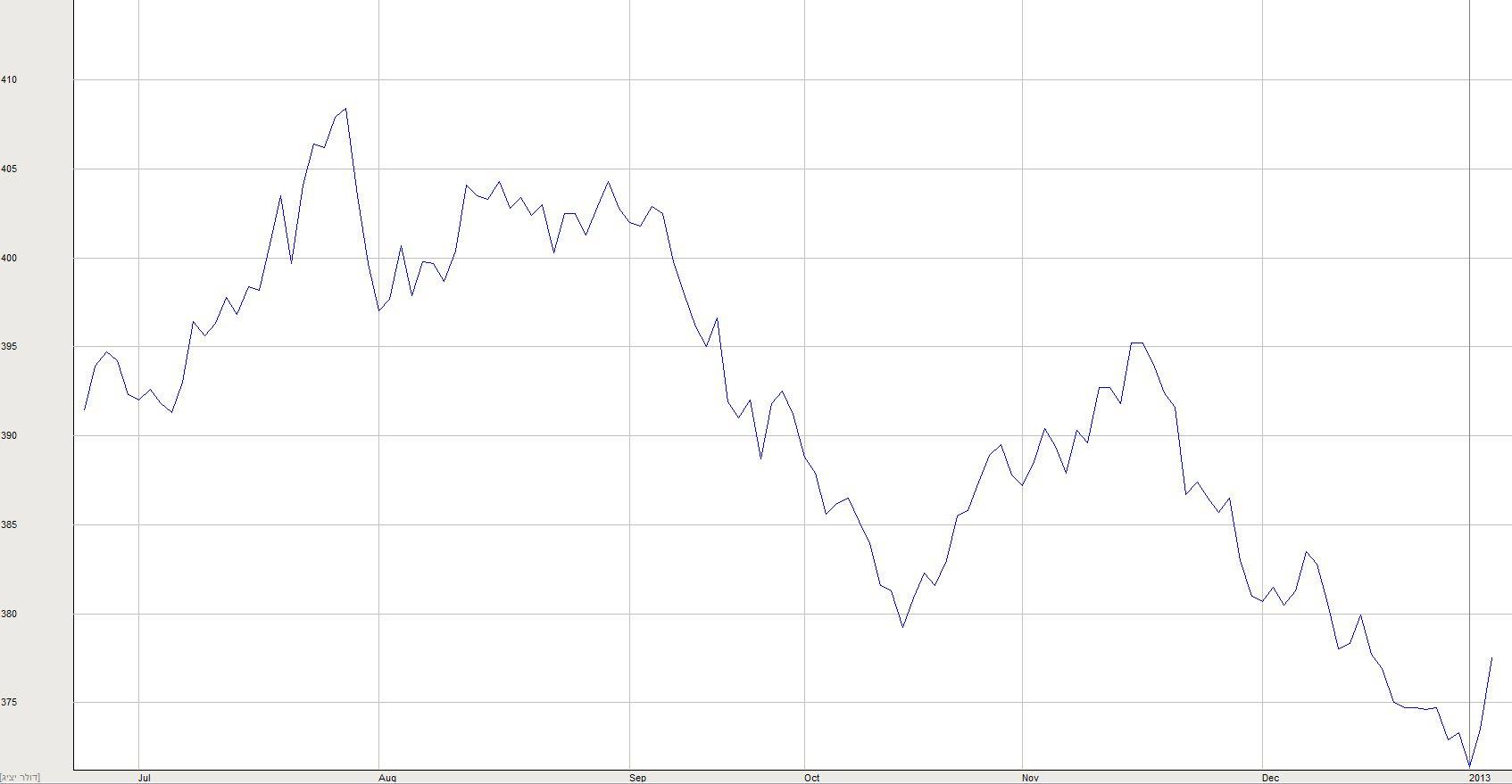מטבע הדולר מול השקל מיולי 2012