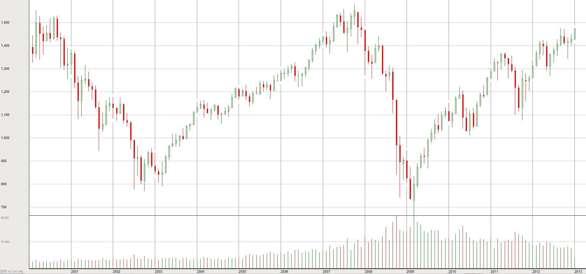 מדד ה-S&P500 משנת 2000
