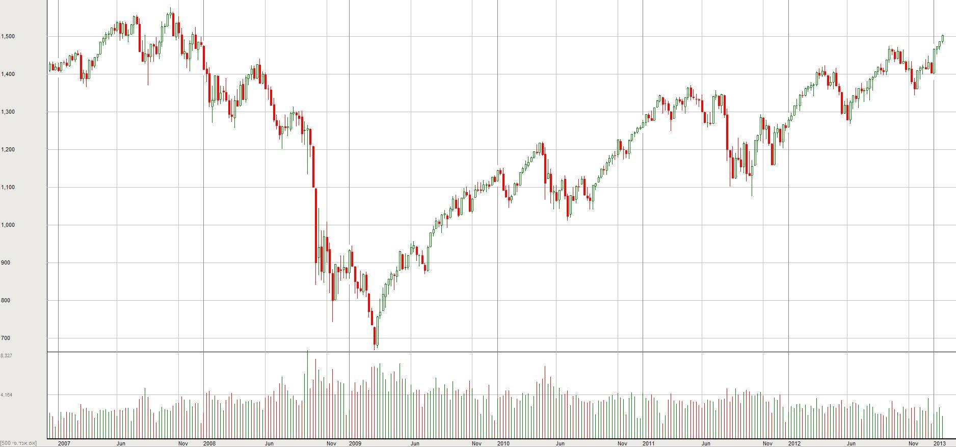 מדד ה-S&P500 משנת 2007
