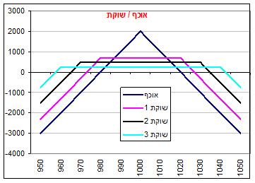 גרף מס' 3
