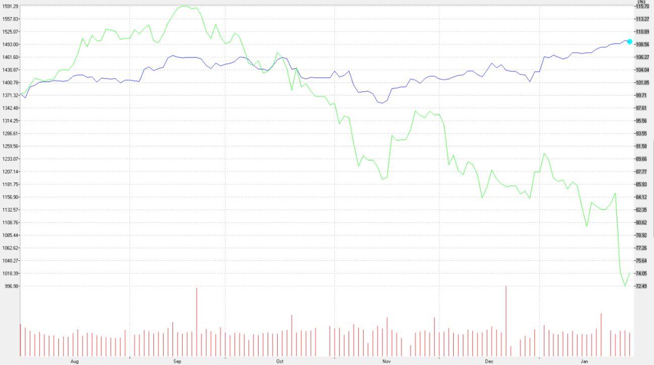 ה-S&P500 בכחול, אפל בירוק