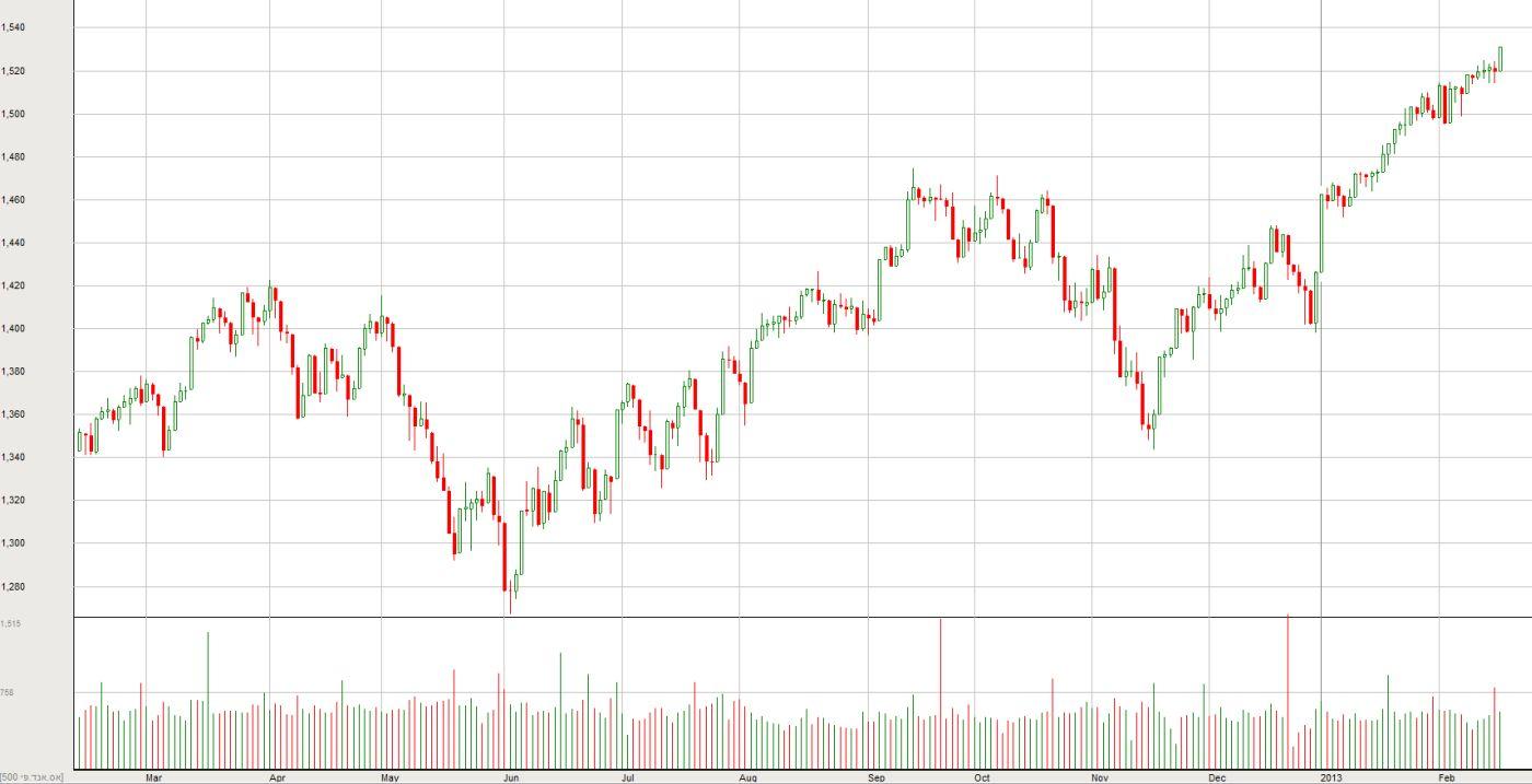 מדד ה-S&P500 ב-12 החודשים האחרונים