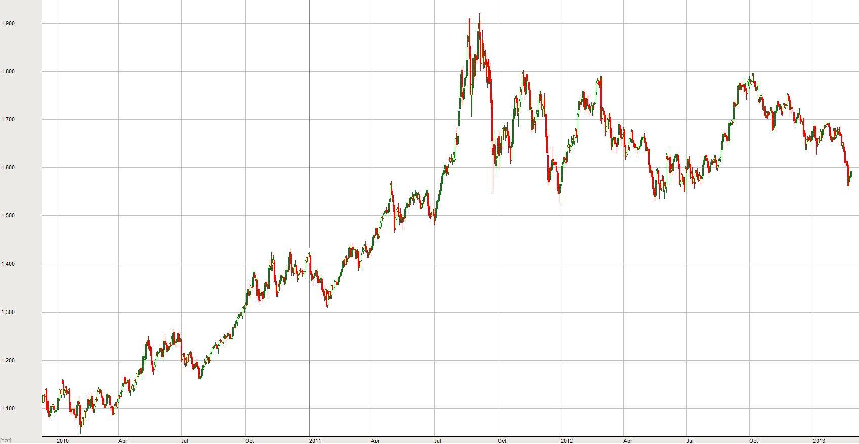 גרף הזהב בשנים האחרונות