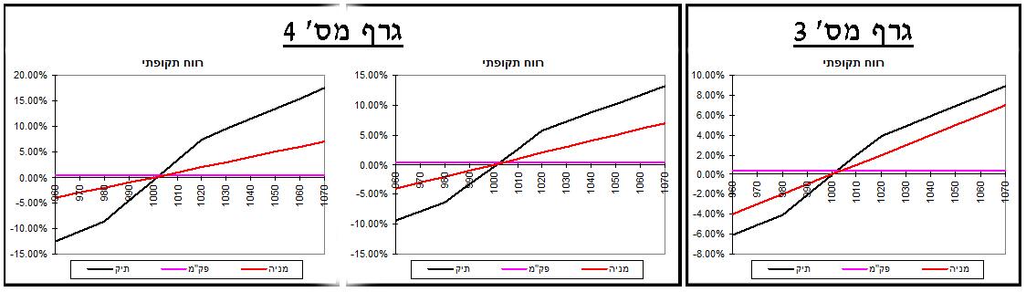 גרף מס' 3, 4