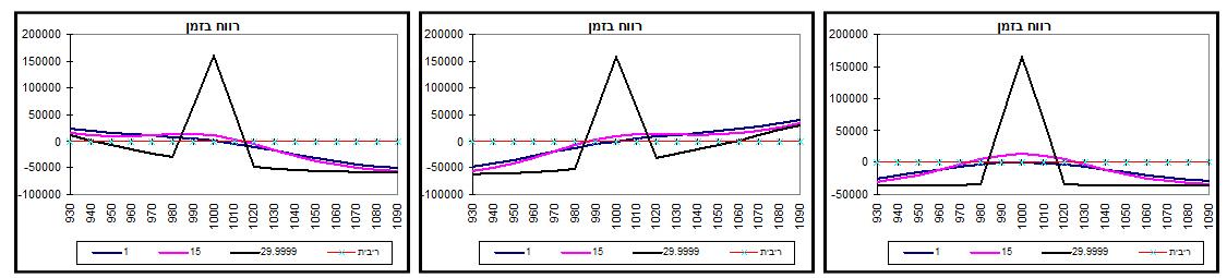 גרף מס' 9