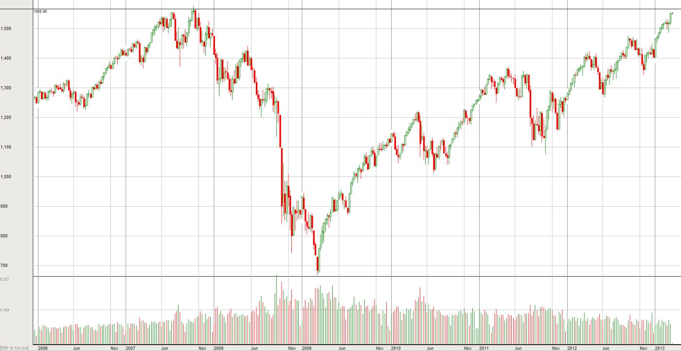 ה-S&P500 משנת 2006