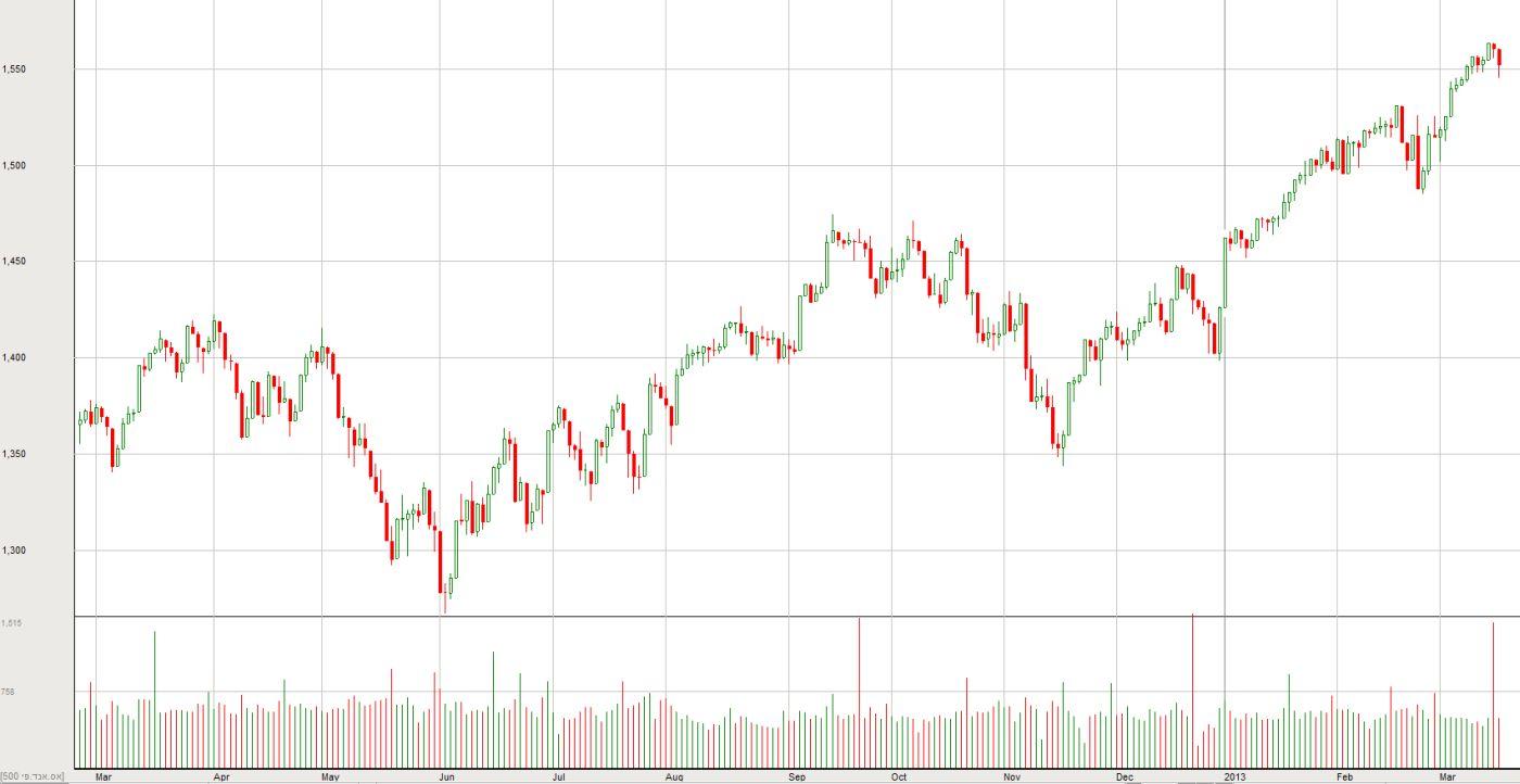 ה-S&P500 ב-12 החודשים האחרונים