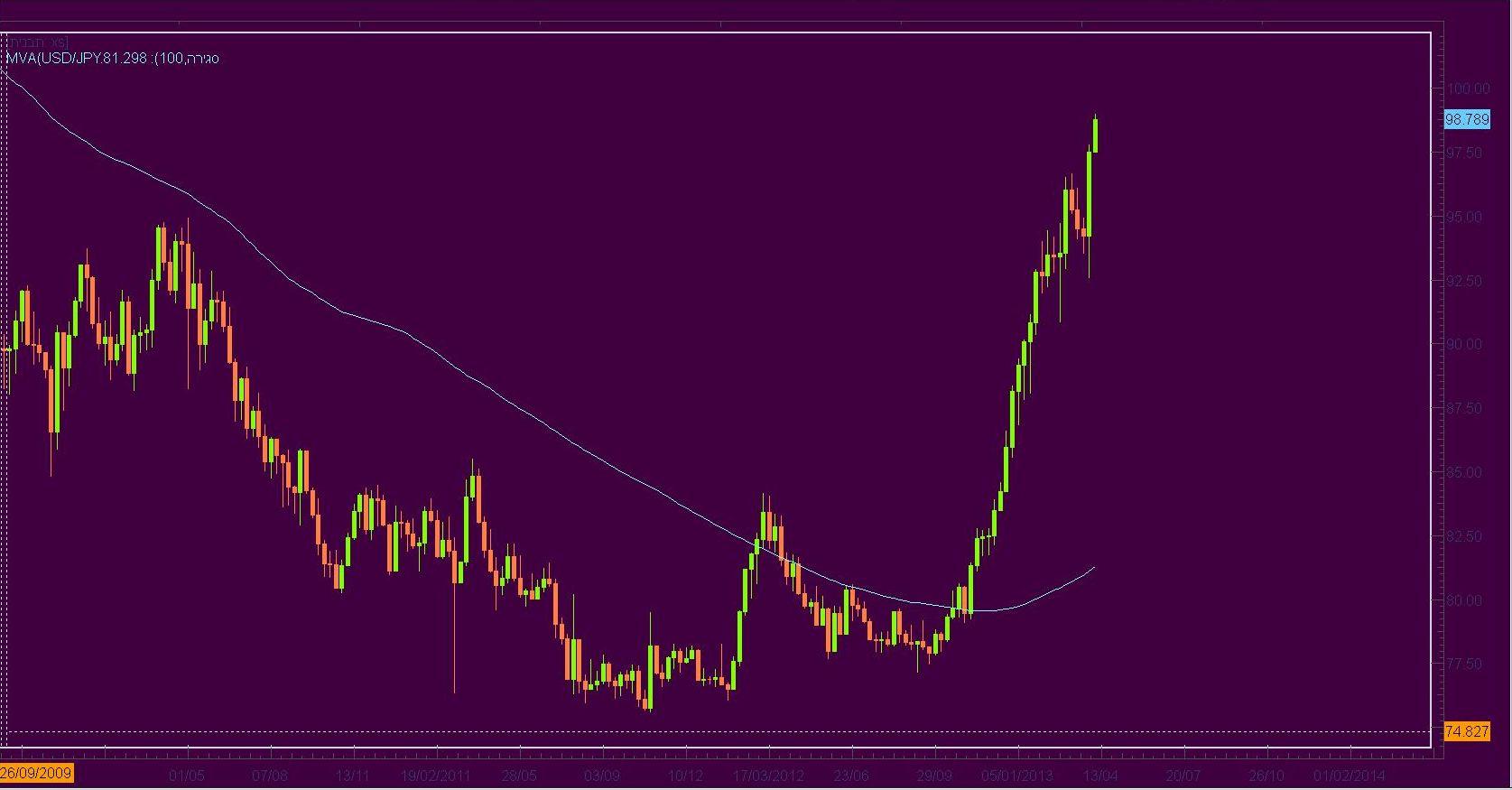 גרף דולר / ין; באדיבות FXCM