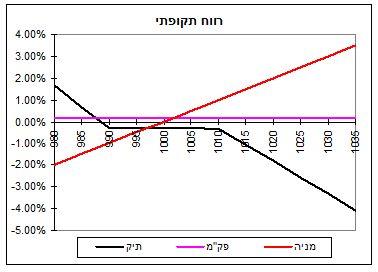 גרף מס' 6