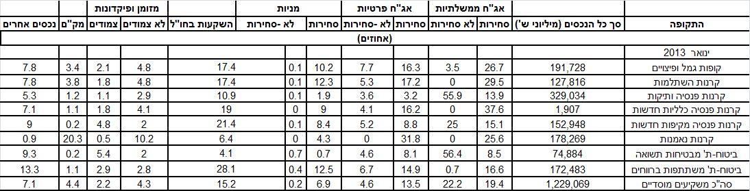 מקור : אתר בנק ישראל