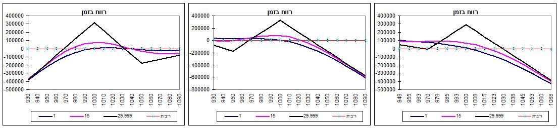 גרף מס' 5