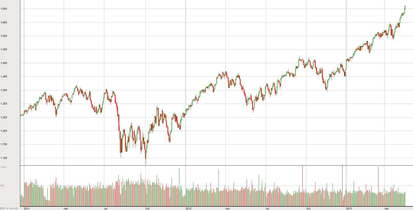 מדד ה-S&P500 מ-2011