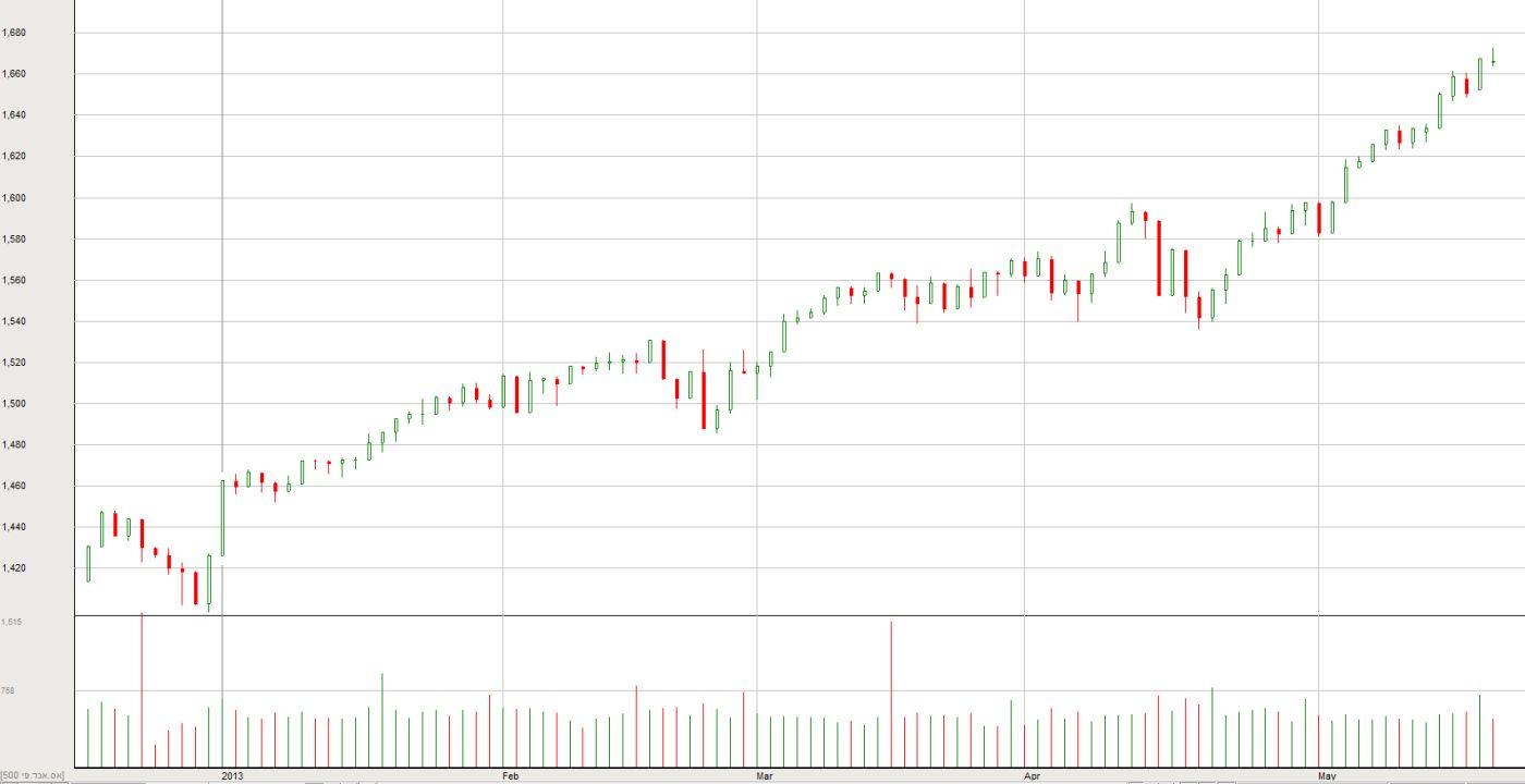 ה-S&P500 מתחילת השנה