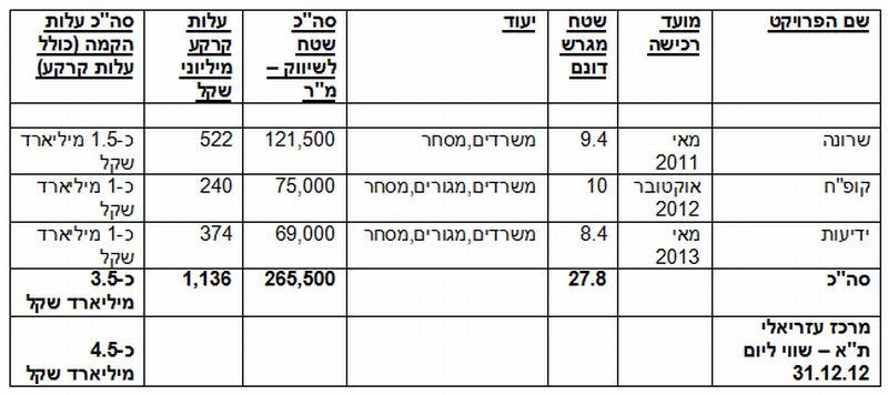 """עסקאות שביצעה עזריאלי במתחם המע""""ר בתל אביב"""