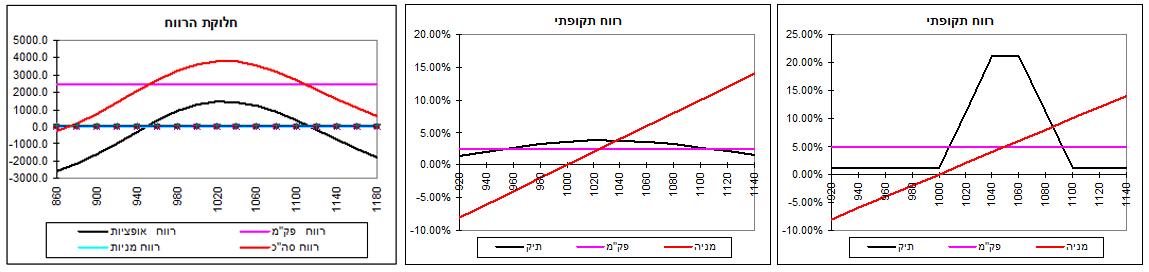 גרף מס' 10ב'