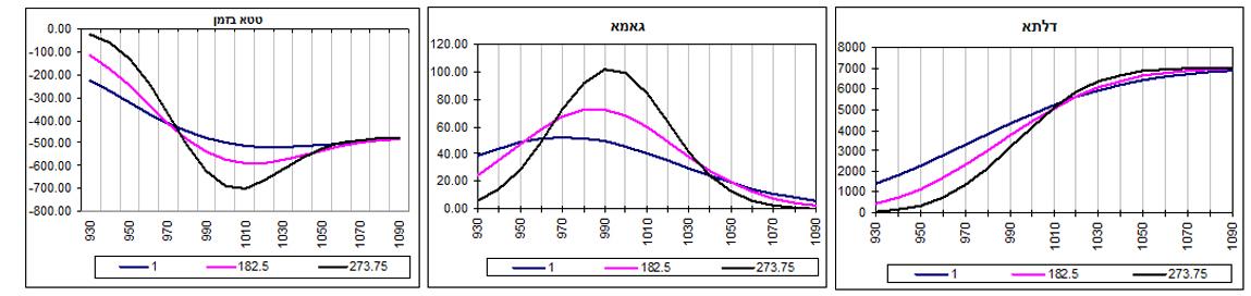 גרף מס' 11