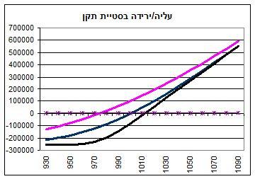 גרף מס' 12