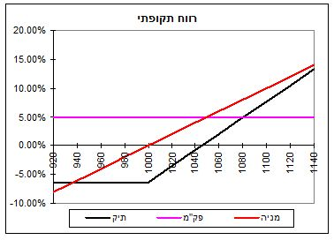 גרף מס' 2ג'