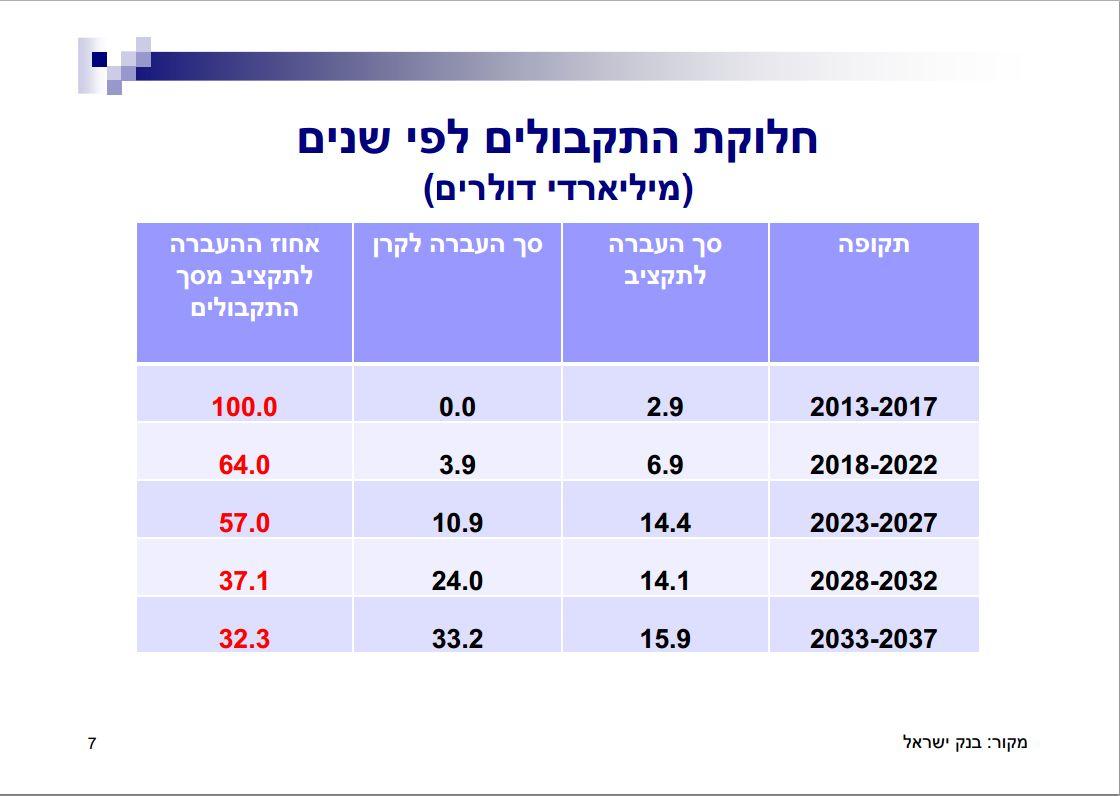באדיבות בנק ישראל