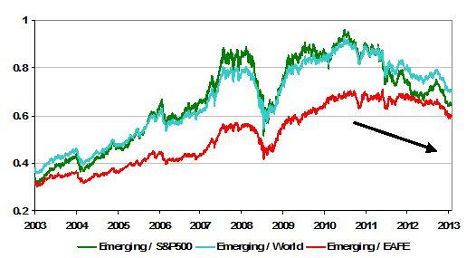 ביצועי חסר של השווקים המתעוררים ביחס לשווקים המפותחים החל מהמחצית השנייה של 2010: