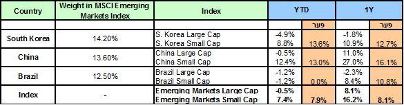 (•נתונים נכונים ל - 19.05.13)המדדים הקטנים מכים את הגדולים