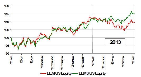 הפער שנפתח בין EEM ל EEMS העוקבת אחר מדד Small Cap בשווקים המתפתחים, מתחילת השנה